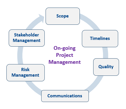 Sharp Clinical Project Management